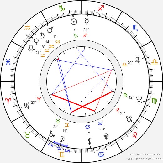 Joseph Maher birth chart, biography, wikipedia 2019, 2020