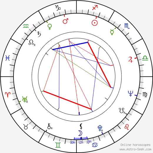 Kogan Ashiya birth chart, Kogan Ashiya astro natal horoscope, astrology