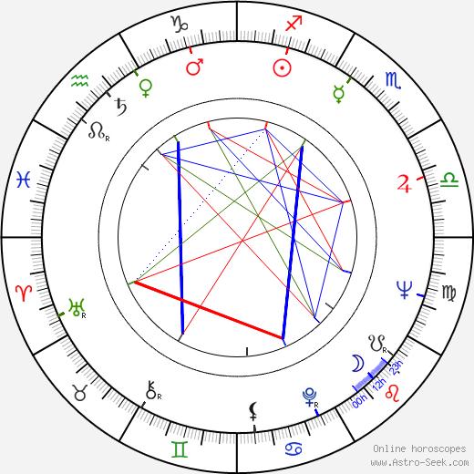 Krsto Papic tema natale, oroscopo, Krsto Papic oroscopi gratuiti, astrologia