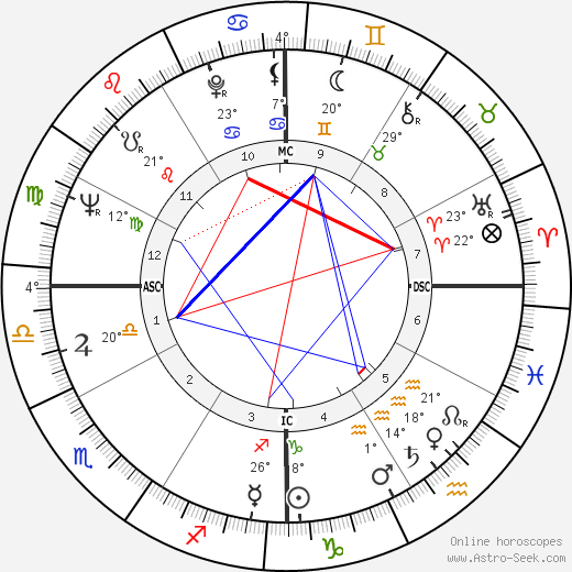 Lanny Steele birth chart, biography, wikipedia 2018, 2019