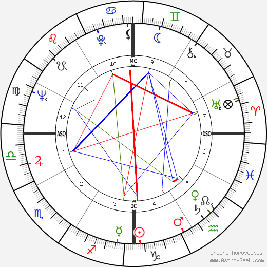 Lanny Steele astro natal birth chart, Lanny Steele horoscope, astrology
