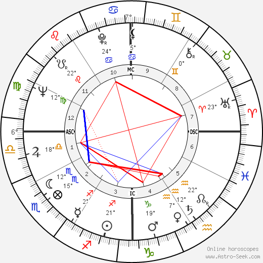 Leo Wright birth chart, biography, wikipedia 2019, 2020