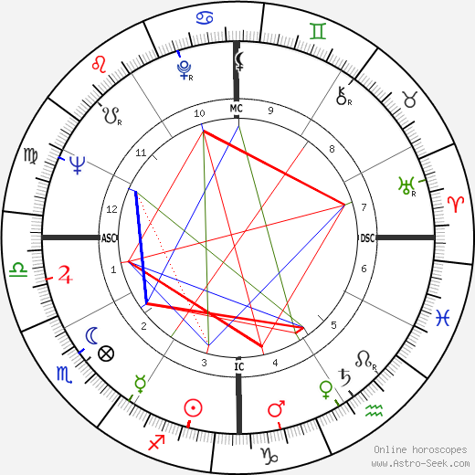 Leo Wright astro natal birth chart, Leo Wright horoscope, astrology