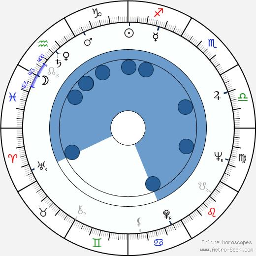 Lorenzo Bandini wikipedia, horoscope, astrology, instagram