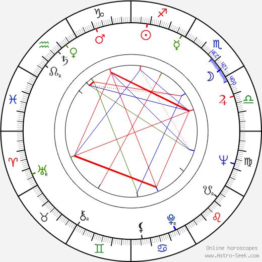 Лу Адлер Lou Adler день рождения гороскоп, Lou Adler Натальная карта онлайн