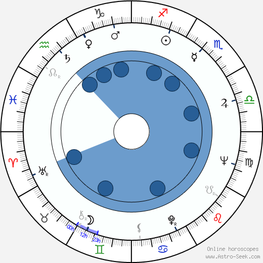 Lou Rawls wikipedia, horoscope, astrology, instagram