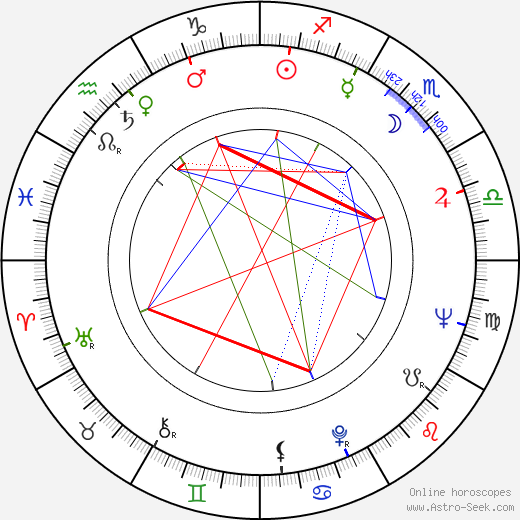 Людмил Кирков Lyudmil Kirkov день рождения гороскоп, Lyudmil Kirkov Натальная карта онлайн