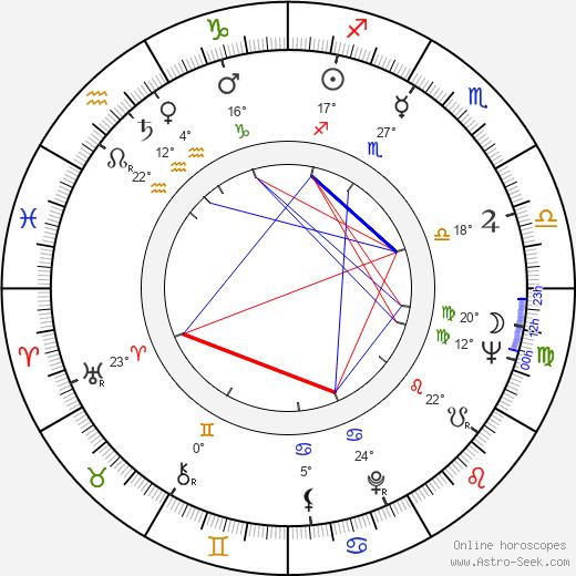 Mako birth chart, biography, wikipedia 2019, 2020