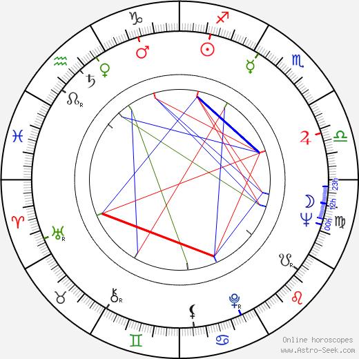 Mako astro natal birth chart, Mako horoscope, astrology