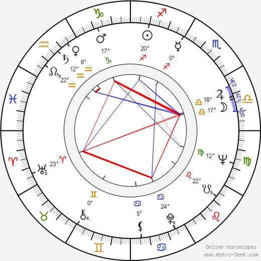 Matti Salo birth chart, biography, wikipedia 2019, 2020