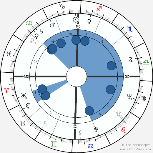 Maurizio Arena wikipedia, horoscope, astrology, instagram