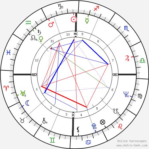 Maurizio Arena birth chart, Maurizio Arena astro natal horoscope, astrology