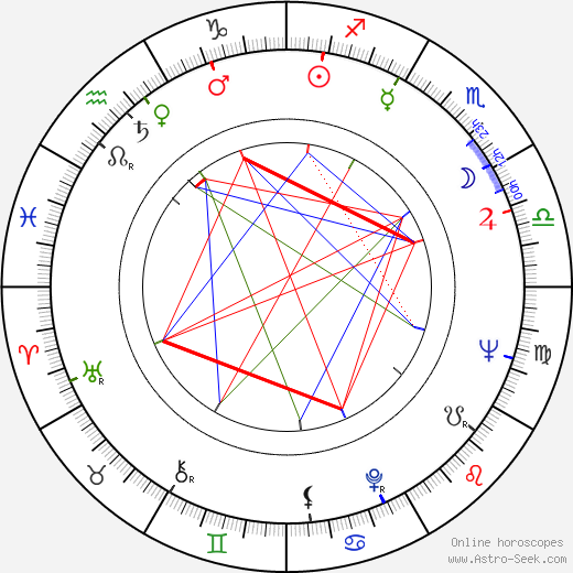 Michel Beaune astro natal birth chart, Michel Beaune horoscope, astrology