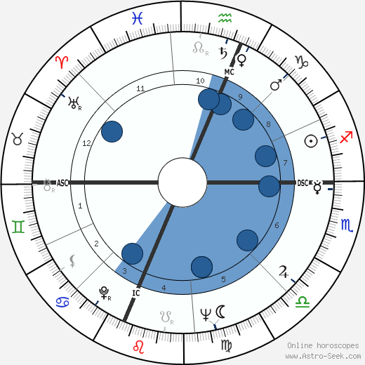 Milt Campbell wikipedia, horoscope, astrology, instagram