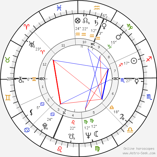 Milt Campbell birth chart, biography, wikipedia 2019, 2020