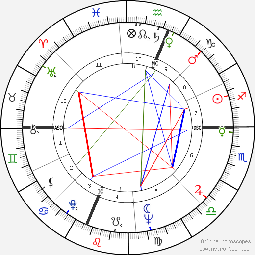 Milt Campbell birth chart, Milt Campbell astro natal horoscope, astrology