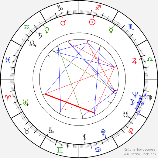 Milton Gonçalves astro natal birth chart, Milton Gonçalves horoscope, astrology