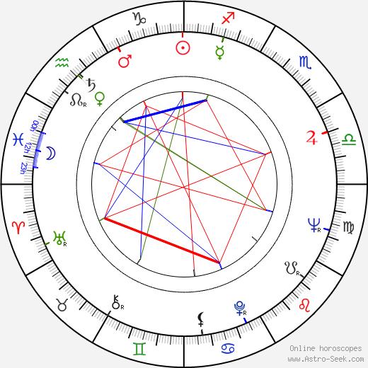 Milton Katselas tema natale, oroscopo, Milton Katselas oroscopi gratuiti, astrologia
