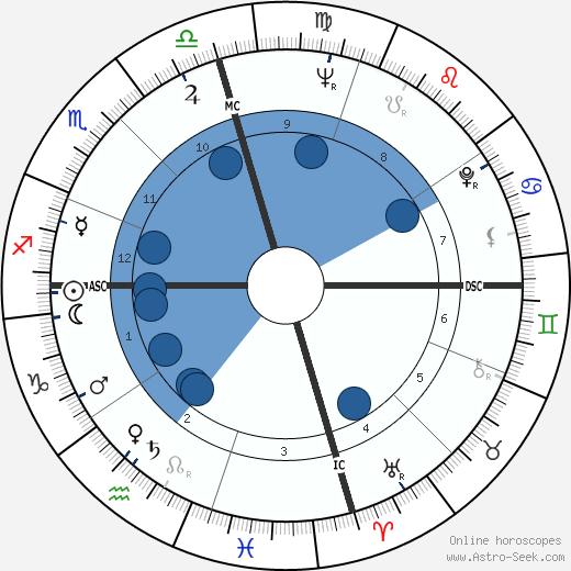 Nat Stuckey wikipedia, horoscope, astrology, instagram