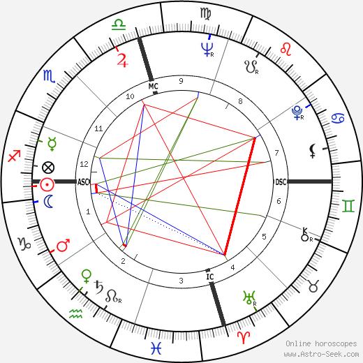 Nat Stuckey день рождения гороскоп, Nat Stuckey Натальная карта онлайн