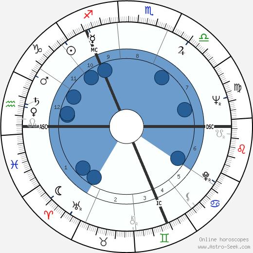 Nicholas Fairbairn wikipedia, horoscope, astrology, instagram