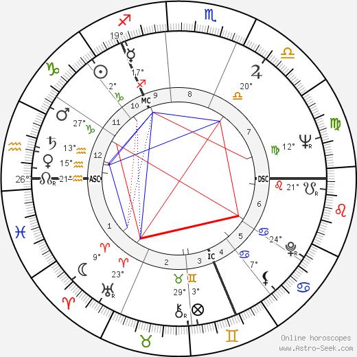 Nicholas Fairbairn birth chart, biography, wikipedia 2019, 2020