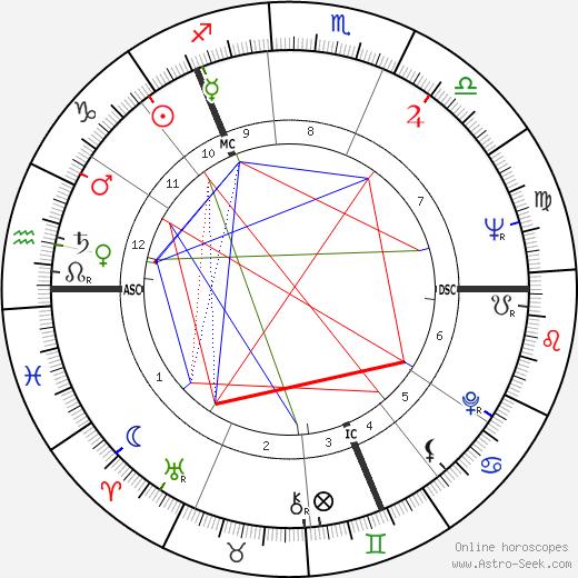 Nicholas Fairbairn astro natal birth chart, Nicholas Fairbairn horoscope, astrology