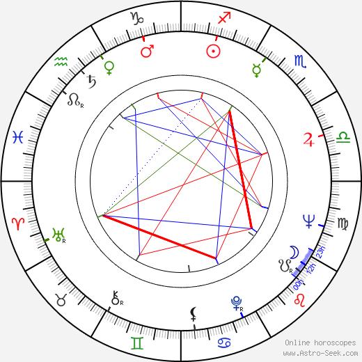 Peter Carter день рождения гороскоп, Peter Carter Натальная карта онлайн