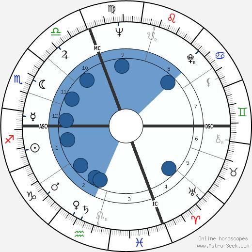 Pierre Albaladejo wikipedia, horoscope, astrology, instagram