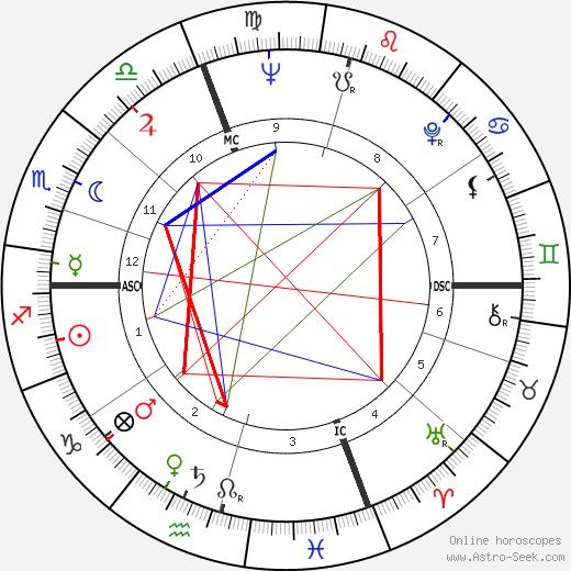 Pierre Albaladejo tema natale, oroscopo, Pierre Albaladejo oroscopi gratuiti, astrologia