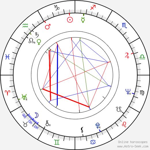 Reijo Kallio tema natale, oroscopo, Reijo Kallio oroscopi gratuiti, astrologia