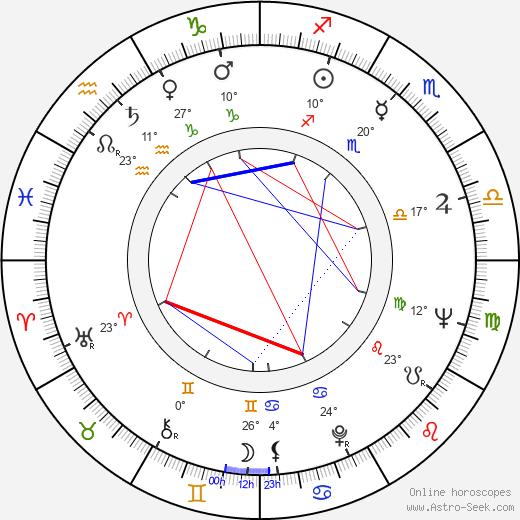 Rosalind Knight birth chart, biography, wikipedia 2019, 2020