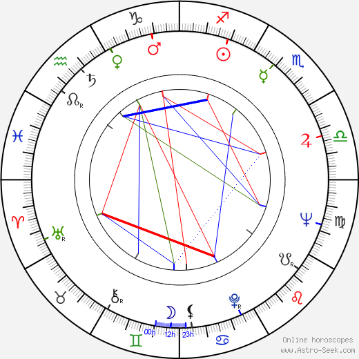 Rosalind Knight birth chart, Rosalind Knight astro natal horoscope, astrology