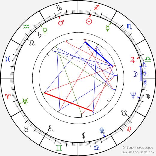 Sergey Tarasov birth chart, Sergey Tarasov astro natal horoscope, astrology