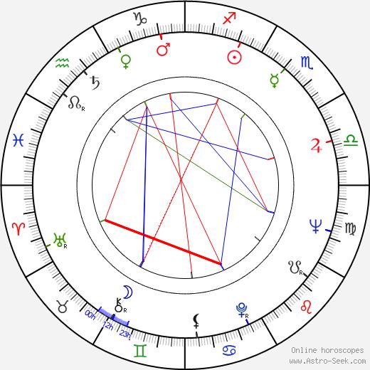 Stig Sundman birth chart, Stig Sundman astro natal horoscope, astrology