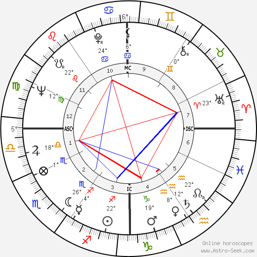 Tim Conway birth chart, biography, wikipedia 2019, 2020