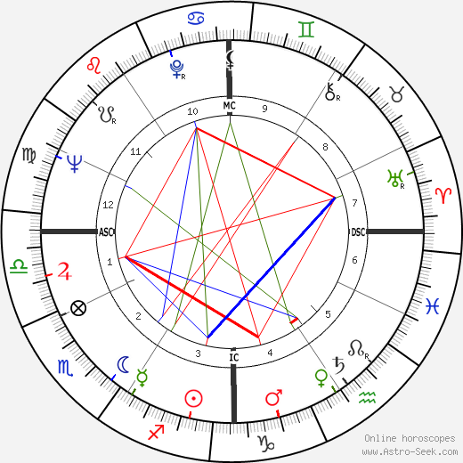 Tim Conway astro natal birth chart, Tim Conway horoscope, astrology