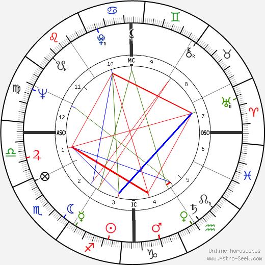 Tim Conway tema natale, oroscopo, Tim Conway oroscopi gratuiti, astrologia