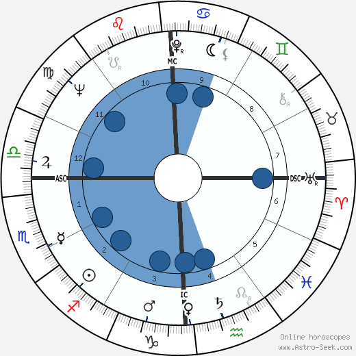 Wink Martindale wikipedia, horoscope, astrology, instagram