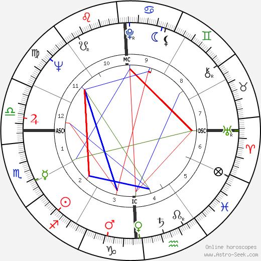 Wink Martindale birth chart, Wink Martindale astro natal horoscope, astrology