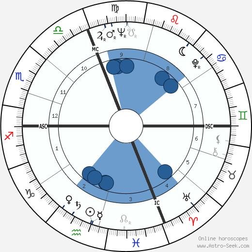 Alfredo Köllner wikipedia, horoscope, astrology, instagram