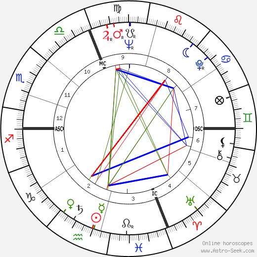 Alfredo Köllner tema natale, oroscopo, Alfredo Köllner oroscopi gratuiti, astrologia