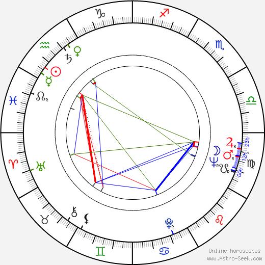 Attila Nagy astro natal birth chart, Attila Nagy horoscope, astrology