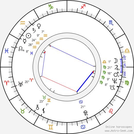 Caroline Blakiston birth chart, biography, wikipedia 2020, 2021