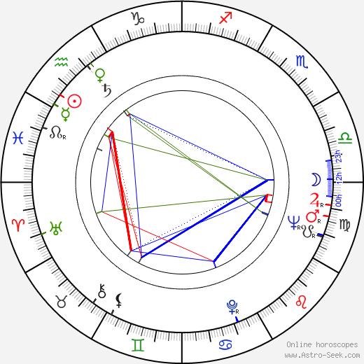 Caroline Blakiston birth chart, Caroline Blakiston astro natal horoscope, astrology