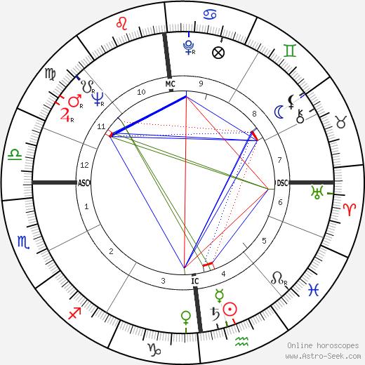Catherine Samie день рождения гороскоп, Catherine Samie Натальная карта онлайн