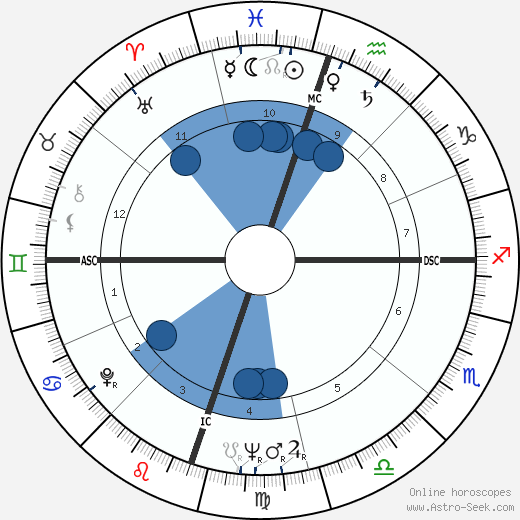 David 'Fathead' Newman wikipedia, horoscope, astrology, instagram