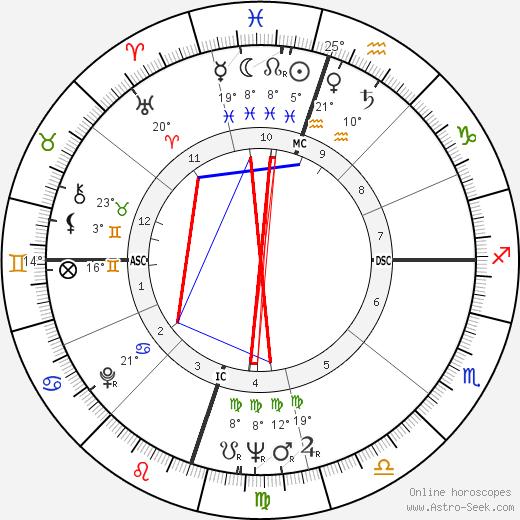 David 'Fathead' Newman birth chart, biography, wikipedia 2018, 2019