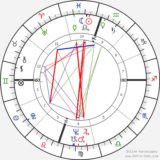 David 'Fathead' Newman astro natal birth chart, David 'Fathead' Newman horoscope, astrology