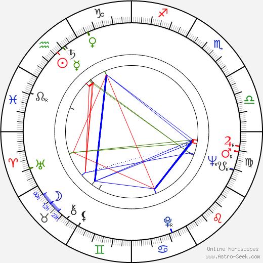 Doru Nastase birth chart, Doru Nastase astro natal horoscope, astrology